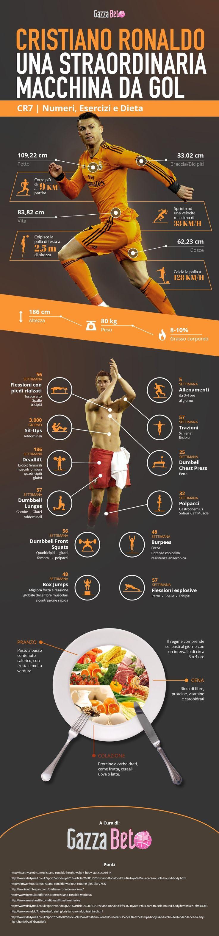 Cristiano Ronaldo - Fisico, Preparazione Atletica Calcio e Dieta - GazzaBet