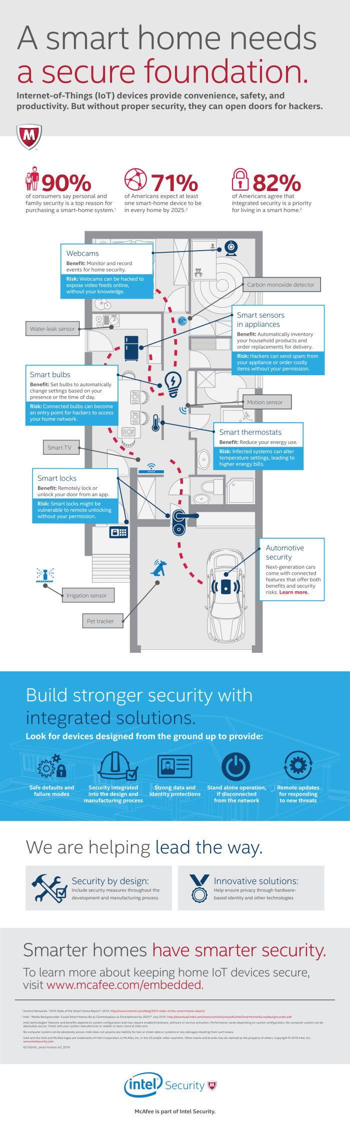 Intel Security presenteert resultaten onderzoek naar Internet of Things en Smart Homes - http://infosecuritymagazine.nl/2016/04/01/intel-security-presenteert-resultaten-onderzoek-naar-internet-of-things-en-smart-homes/