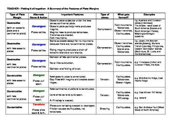 Types Of Plate Boundaries Worksheet | ABITLIKETHIS