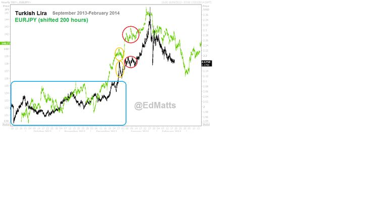 Turkish Lira still following the EURJPY short term?