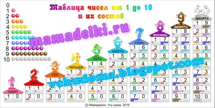 tablica-chisel-ot-1-do-10