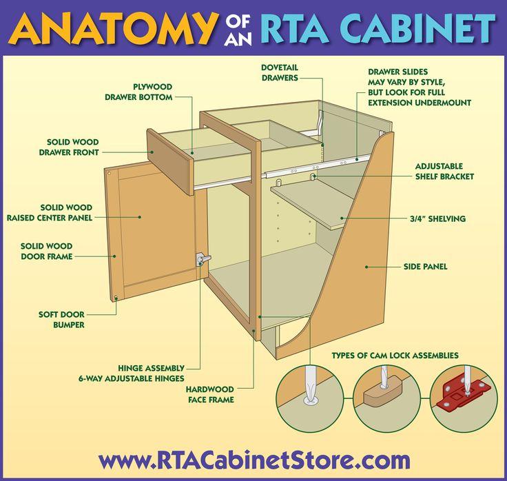 87 best RTA cabinets images on Pinterest | Rta kitchen cabinets ...