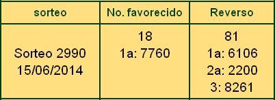 Lotería nacional de Honduras regentada por el Patronato nacional de la Infancia (PANI) domingo 15 de Junio 2014. Resultados Lotería nacional de Honduras sorteo...