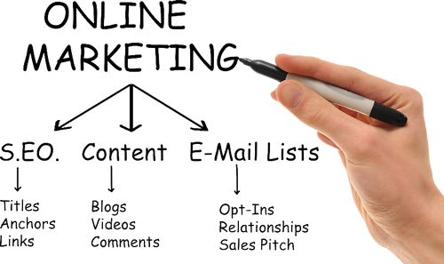Online Internet Marketing with different different strategy such as affiliate marketing, SEO Marketing, SMO Marketing, e-mail Marketing, Content Management and other.
