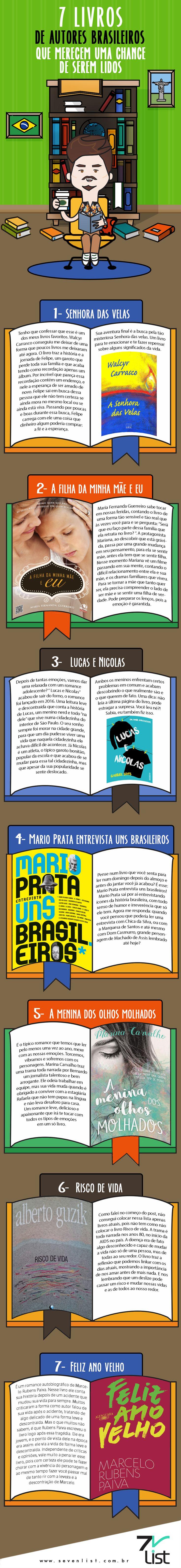 O post de hoje é especialmente para os amantes de leitura que adoram experimentar novidades, independente do gênero literário. Ficou curioso para saber qual é a lista de hoje? Então confira 7 livros de autores brasileiros que merecem uma chance de serem lidos. #SevenList #Lista #List #Infographic #Infográfico #Livros #Books #Senhoradasvelas #Afilhadaminhamãeeeu #LucaseNicolas #MarioPrataentrevistaunsbrasileiros #Ameninadosolhosmolhados #Riscodevida #Felizanovelho #Leitura #Literatura #Brasil