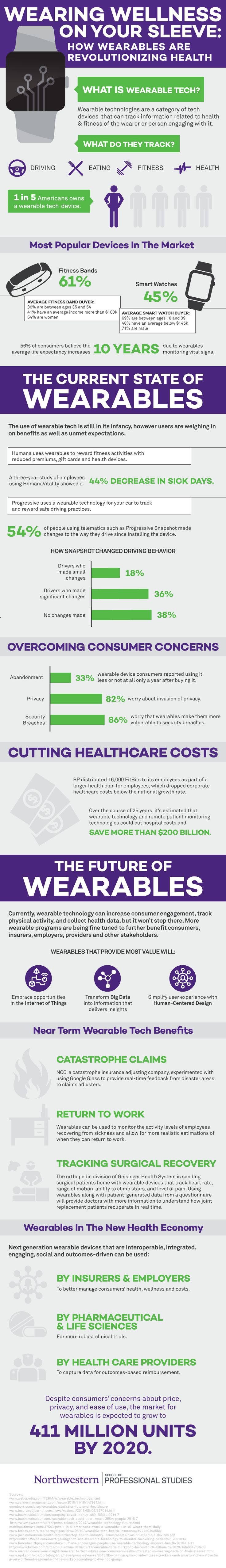 Wearing Wellness on your Sleeve: How Wearables Are Revolutionizing Healthcare…