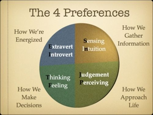 Great explanation of the 4 MBTI preferences INFP = Dominant introverted feeling, Auxilary extroverted intuition Teritary introverted sensing Inferior extroverted thinking.