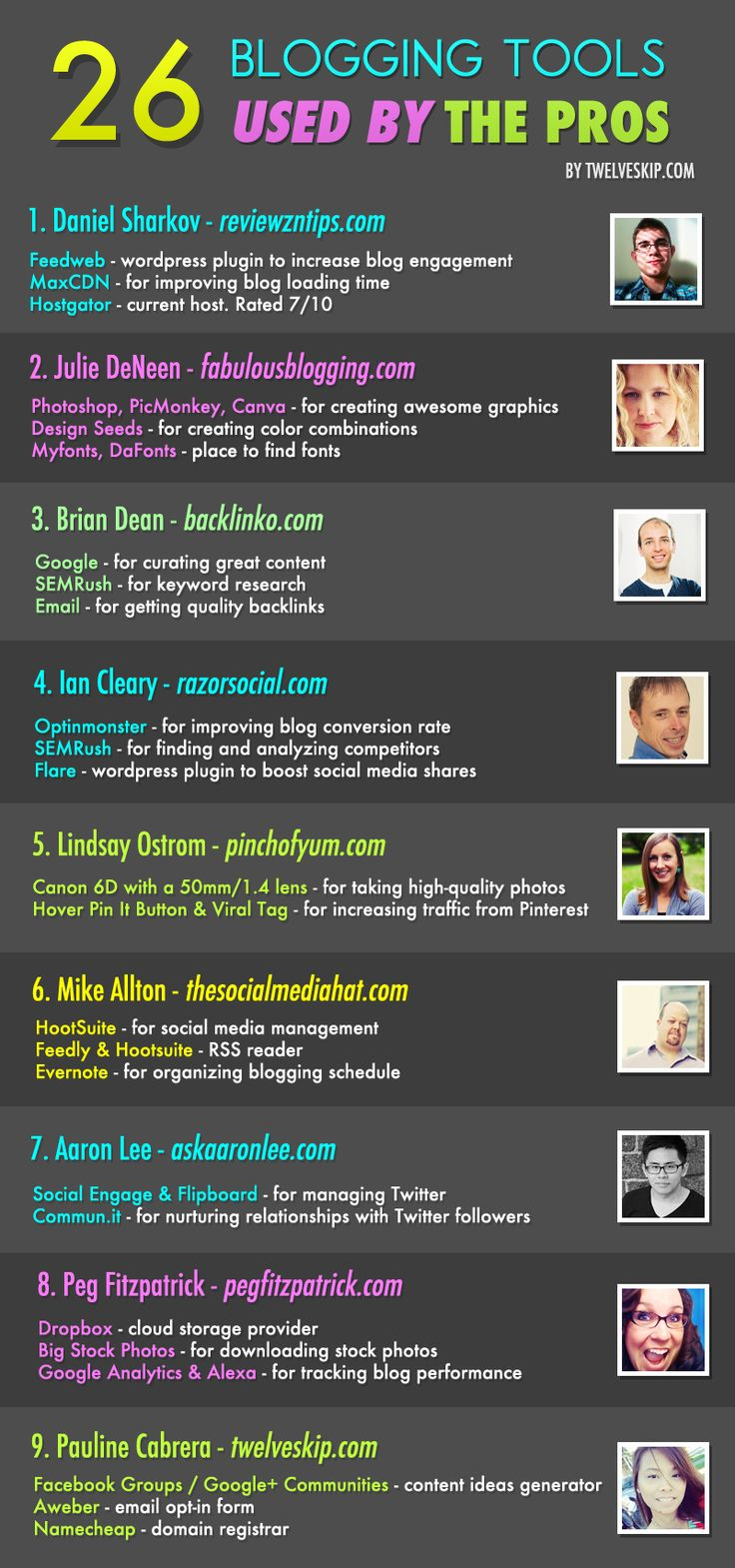 Blogging Tools Loved By The Pros @ http://www.twelveskip.com/guide/blogging/1257/blogging-tools-used-by-the-pros