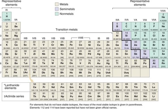 Periodic Table with Charges Listed | Elaboration - The Octet Rule