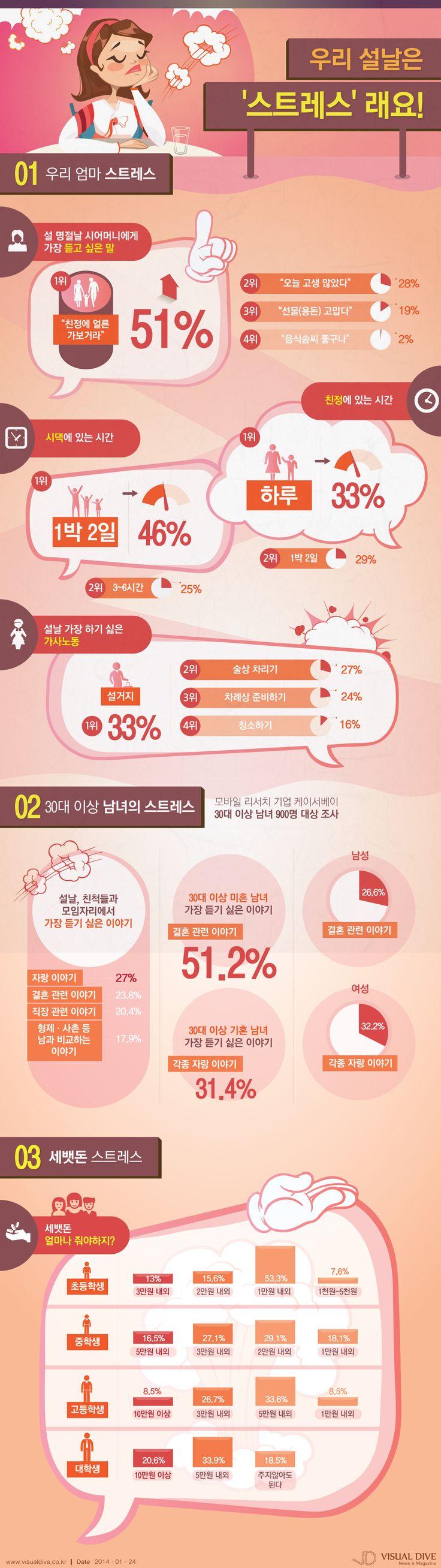 [인포그래픽] 3일 앞으로 다가온 '설날' 스트레스 걱정? #stress / #Infographic ⓒ 비주얼다이브 무단 복사·전재·재배포 금지 -> 흥! 그래서 영어로 못 옮긴다!