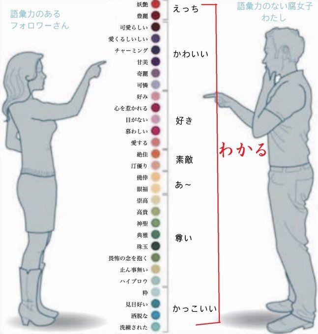 語彙力のある人と無い人の表現力の相対図が分かりやすいと話題に - Togetter