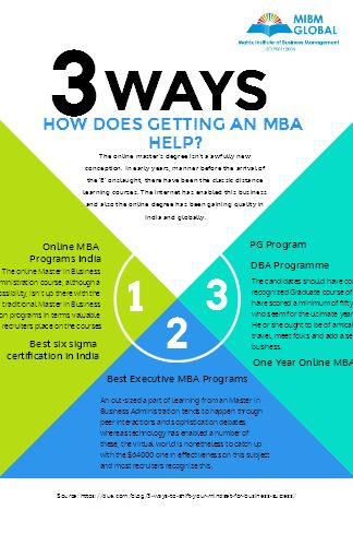 Online Management Courses in India - MIBM Global