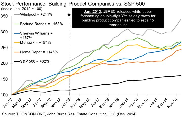 Forecast double-digit Y/Y sales growth for building product companies tied to REPAIR and REMODELLING -- and HOA stucco siding remediation? -- Is venture capital in the real-estate management business pursing supply-chain channel-stuffing in areas still able to leverage the credit burden necessary even when such repair is unnecessary, a poor investment for the debtor? | John Burns Real Estate Consulting