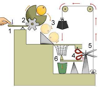 rube goldberg (Science Project)