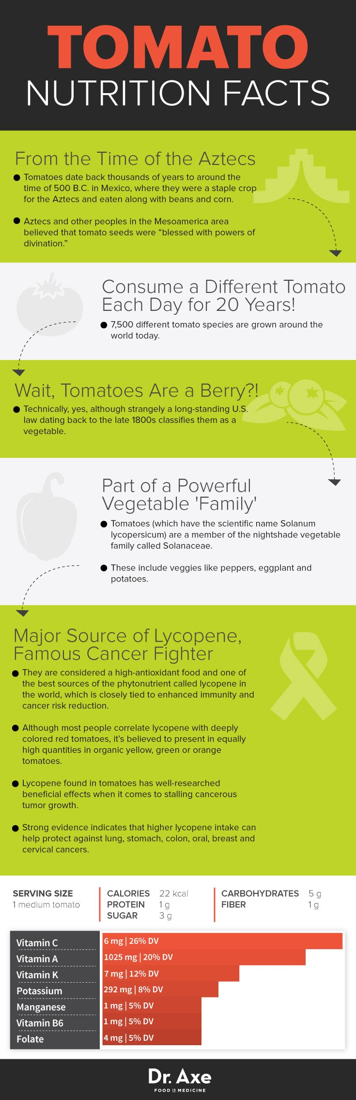 Tomato nutrition facts - Dr. Axe http://www.draxe.com #health #holistic #natural