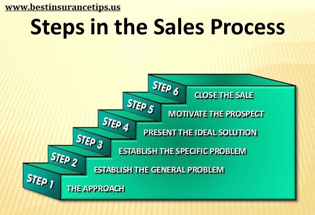 20 Insurance Selling Strategies For New Insurance Agents Selling Strategies Insurance Agent Insurance Sales