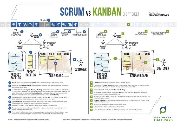 Read More On Tipsographic Com Free Kanban Board Templates For Excel Google Sheets Kanban Visual Management Software Development