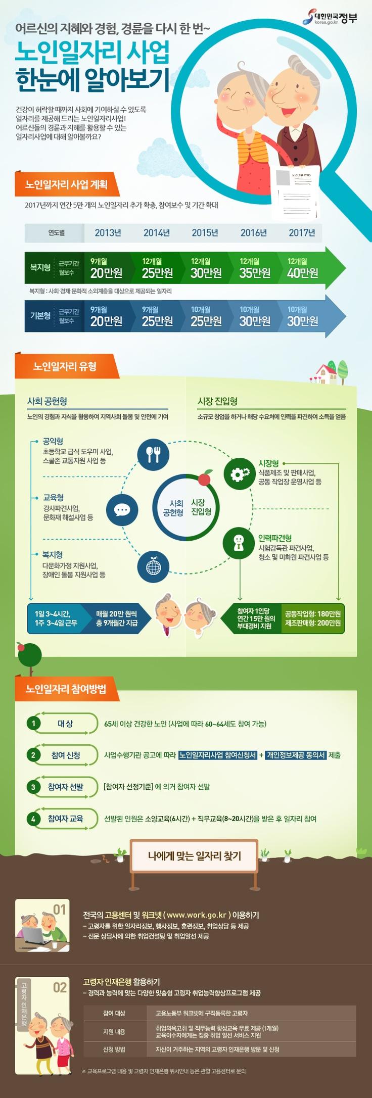 노인일자리 사업 한눈에 알아보기(자료출처: 보건복지부, 제작:대한민국 정부포털 www.korea.go.kr)