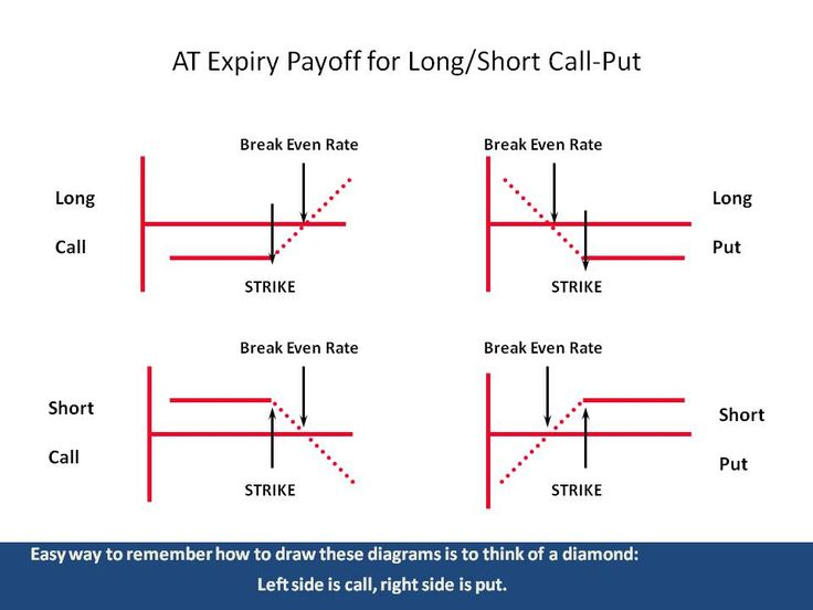 Best Trading Analysis Images On   Trading