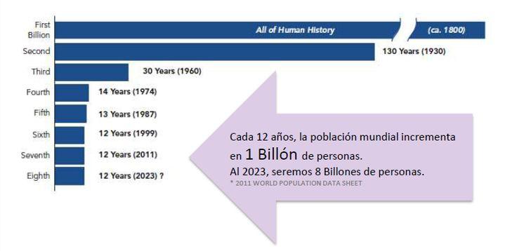 El crecimiento poblacional mundial se incrementa en 200% desde los últimos 60 años.