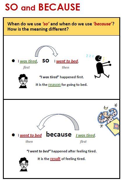 22 besten conjunctions Bilder auf Pinterest | Englisch lernen ...