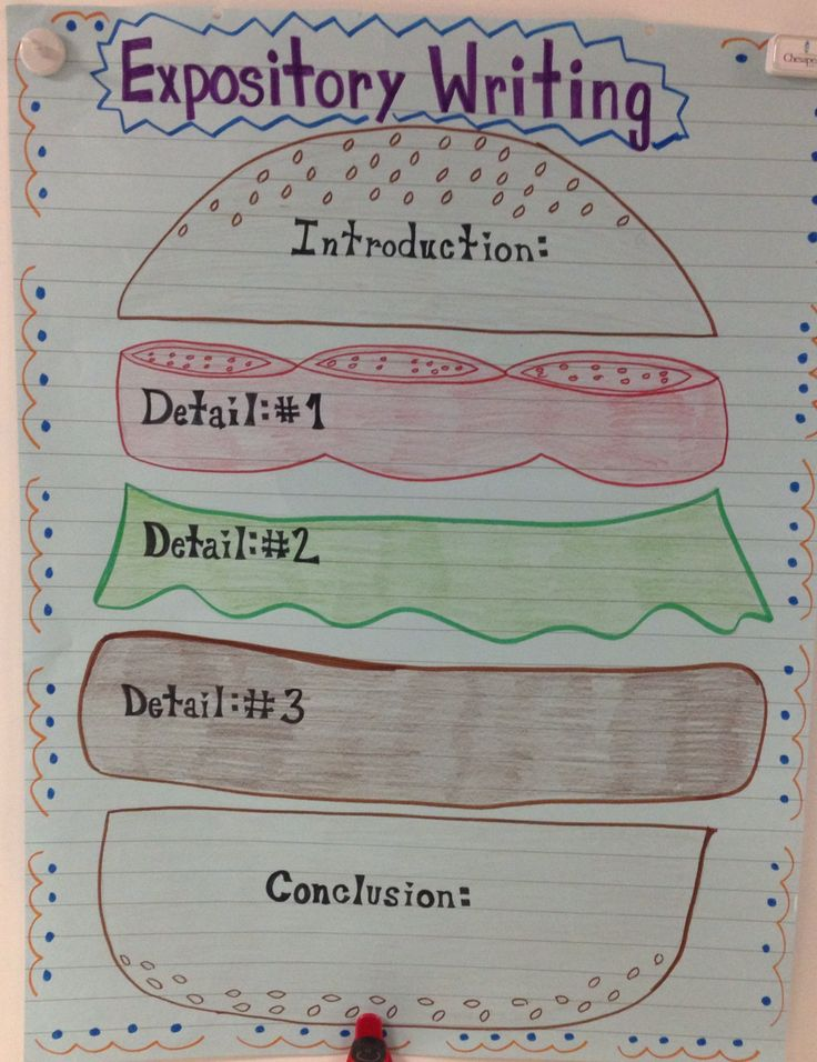 Hamburger Expository Writing!! I love making anchor charts!!: Writing ...