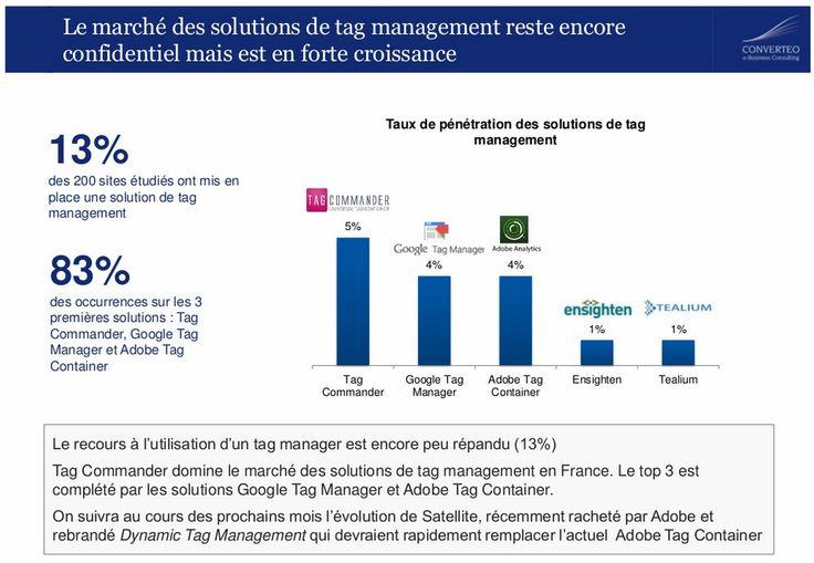 Solutions de Tag Management rezste encore confidentiel mais est en forte croissance