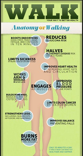 walking is more beneficial than you think!!  #30DFC #Walking #Exercise #Fitness