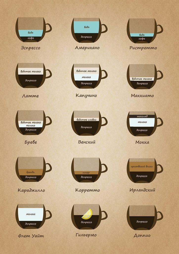 игральная виды кофе и способы приготовления картинки стеноз или стеноз