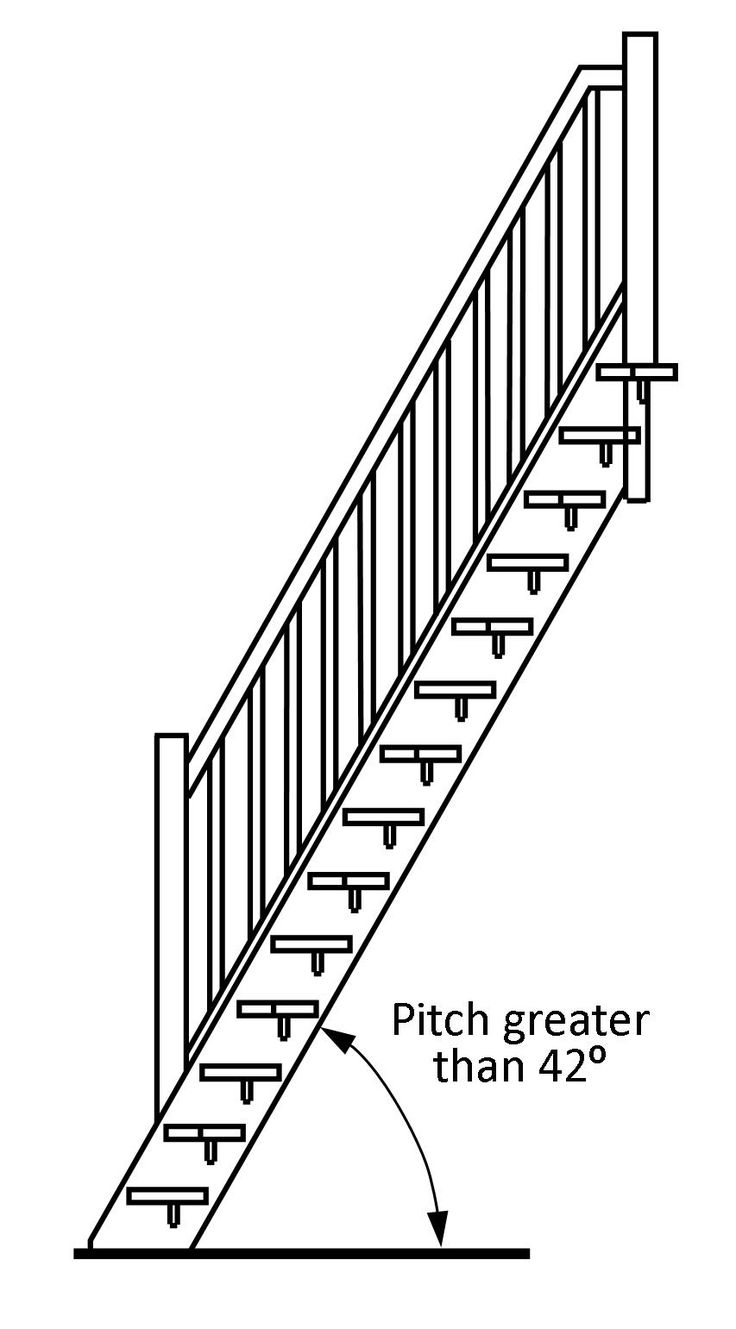 Best Building Regulations Explained Space Saving Staircase 400 x 300
