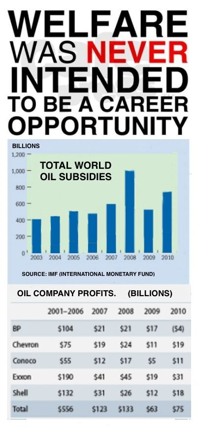 100's of billions in oil profits and yet republicans continue to give big oil companies billions of our tax money through subsidies and through loss of tax revenue with tax cuts, all the while expecting to get some of it back in the form of campaign contributions and other handouts.