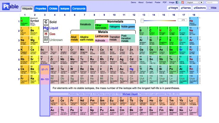63 best science images on pinterest app store calculus for Ptable periodic table