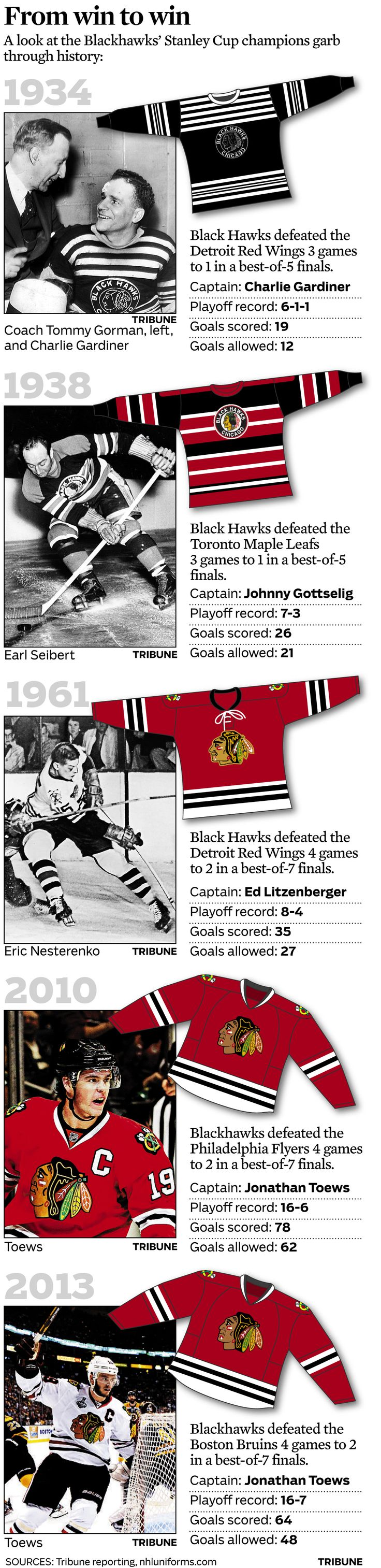 Chicago Blackhawks Stanley Cup uniforms through the years (June 26, 2013)