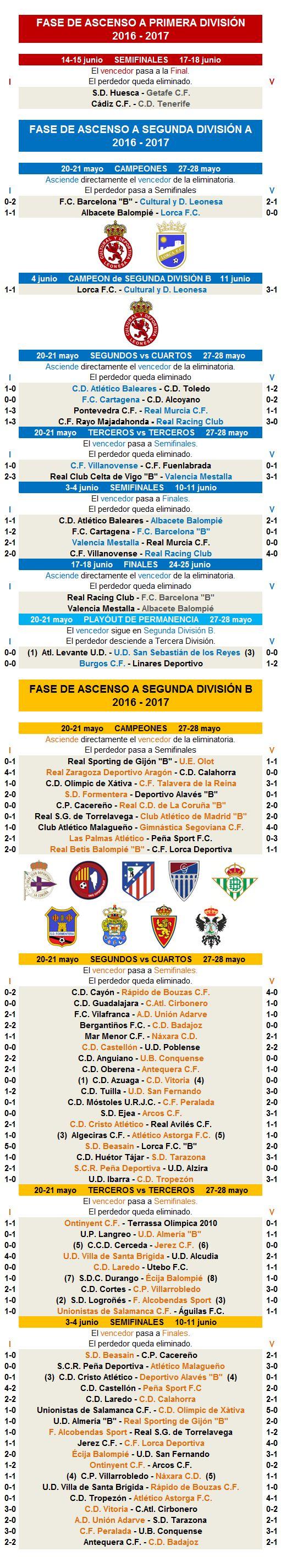 Promocion ascenso Segunda A Segunda B 2016-2017 jornada 4b