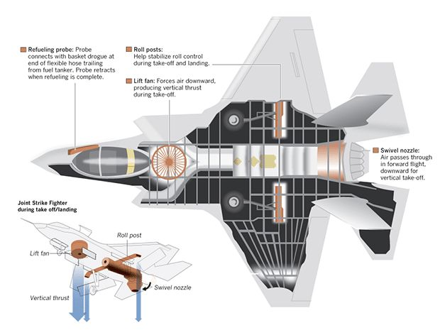 Three Joint Strike Fighters in one - Interactive Graphic ...