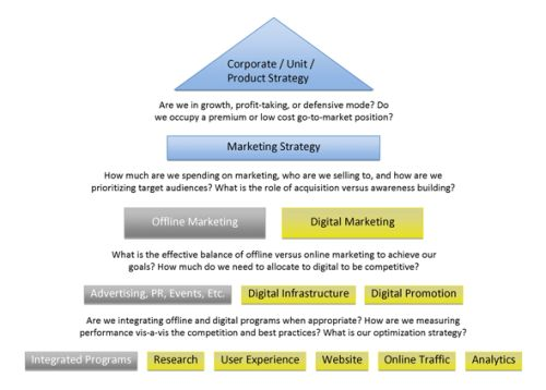 Importance of a Marketing Strategy in an Organization