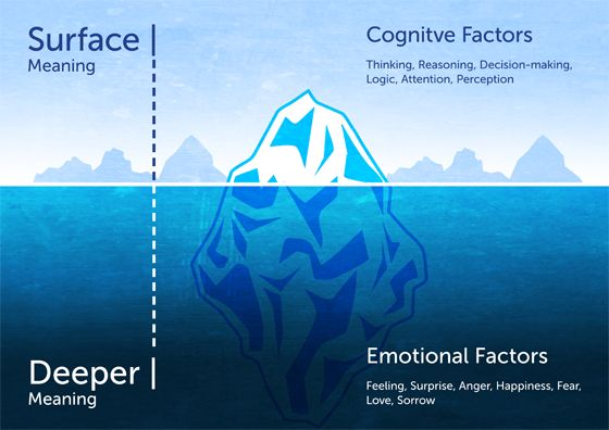 Iceberg model of meaning | Words to live by | Pinterest ...