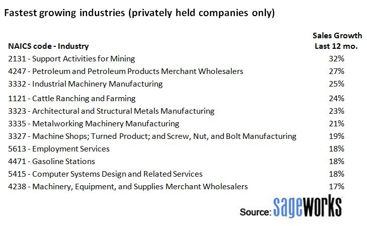 Fastest Growing industries (privately held companies only) #liberteks #smallbusiness
