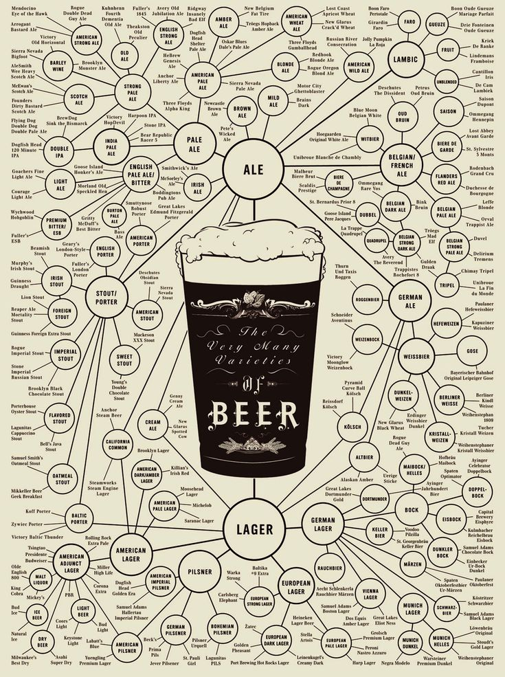 Awesome Posters by Pop Chart Lab - The Very Many Varieties of Beer