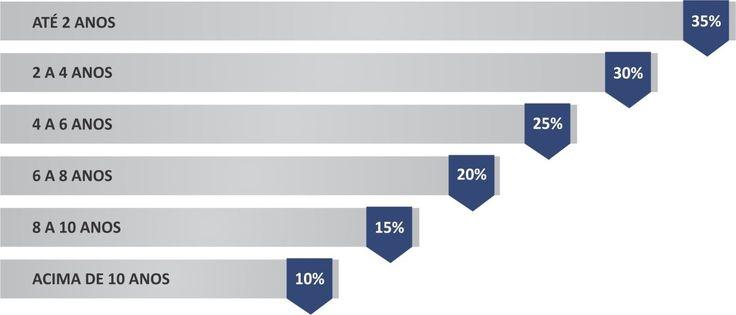 Tabela Progressiva x Tabela Regressiva para cálculo de Imposto de Renda