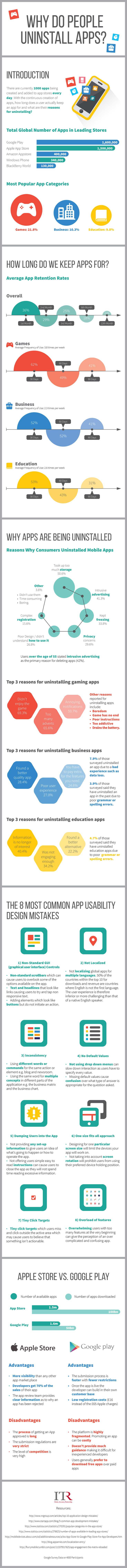 Infographic Of The Day: Why People Uninstall Their Mobile App