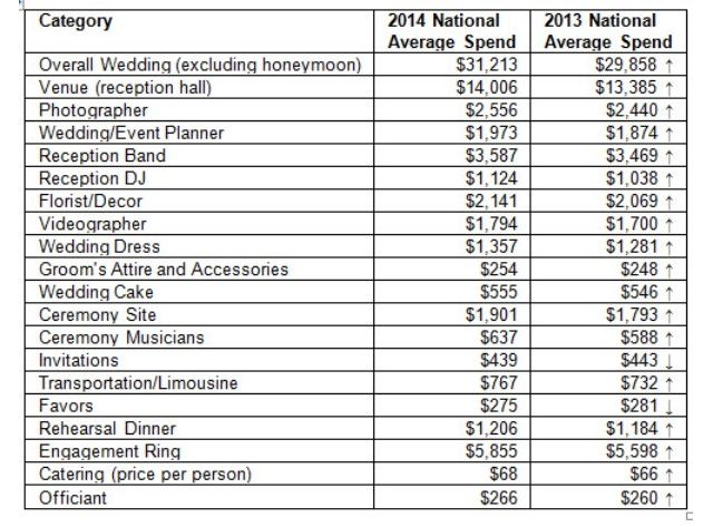 this chart details how much the average wedding costs by budget item
