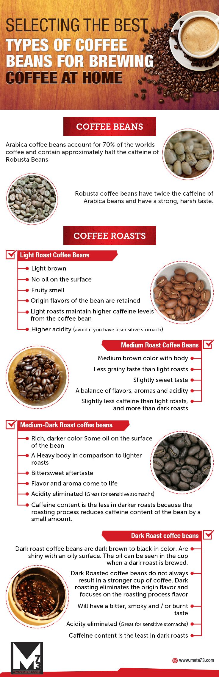 The best types of Coffee Beans for brewing Coffee at Home #Infographics