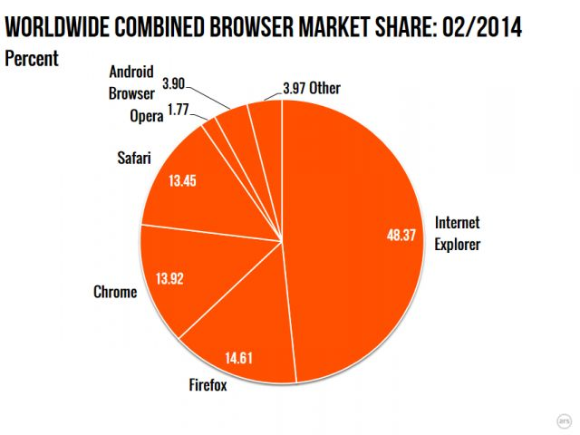 Weeks before expiration date, Windows XP still has 29% OS market share | Ars Technica
