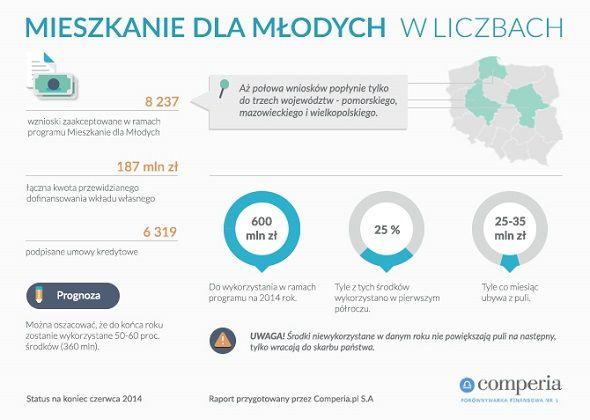 Mieszkanie dla Singla? Single VS. rodziny, czyli kto jest beneficjentem programu MDM? Źródło www.comperia.pl