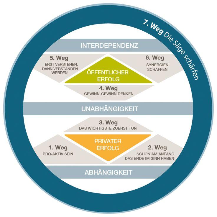 FranklinCovey befähigt Mitarbeiter in Workshops, Seminaren und Trainings, die 7 Wege umzusetzen, um ihr Potenzial zu verwirklichen und Aufgaben zu meistern.