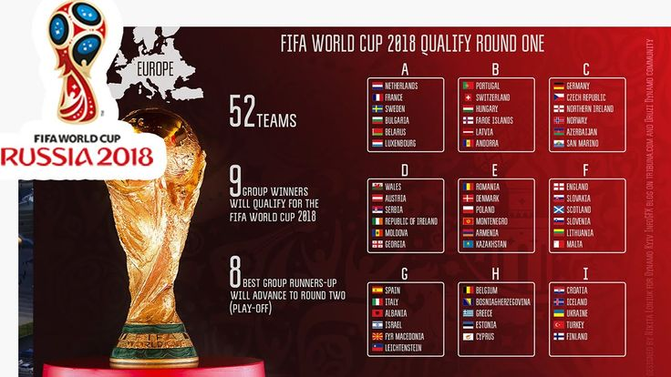 European Qualifiers Full Fixtures / All Matches | 2018 FIFA World Cup Ru...