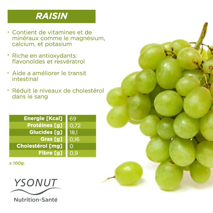 Aujourd'hui, nous vous parlons de raisin, toutes ses variétés nous apportent…