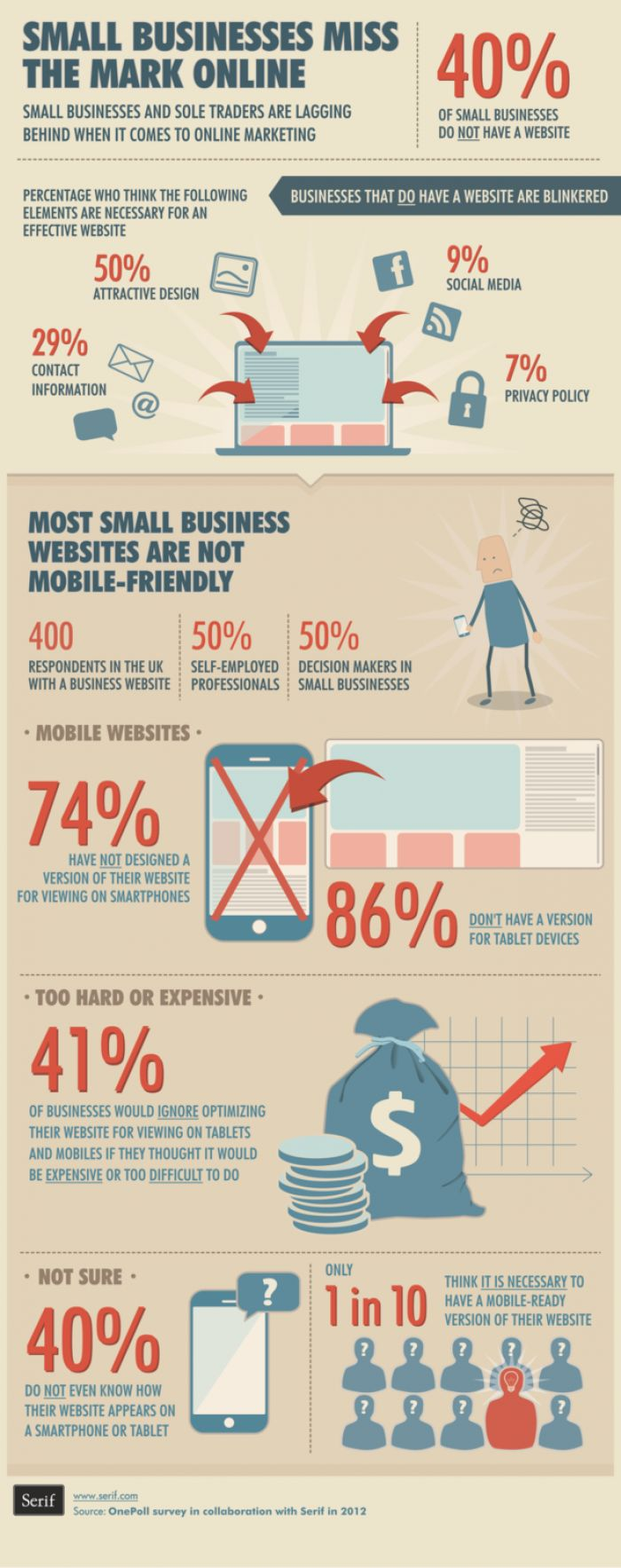 Online marketing lag for small businesses