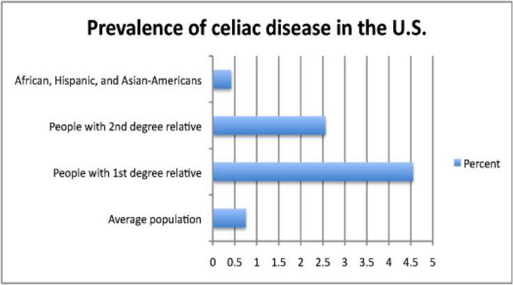 AStepAway - New Search Experience | Celiac disease, Celiac ...